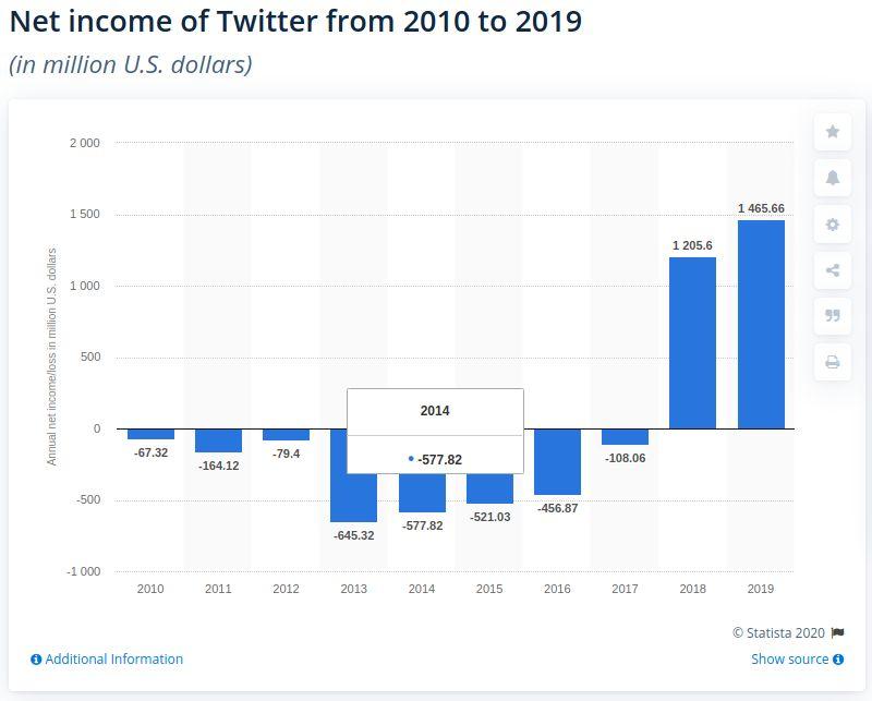 Вангування 2.0: Twitter