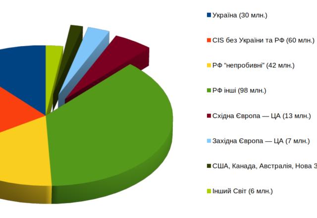 Україна cвітові російською?