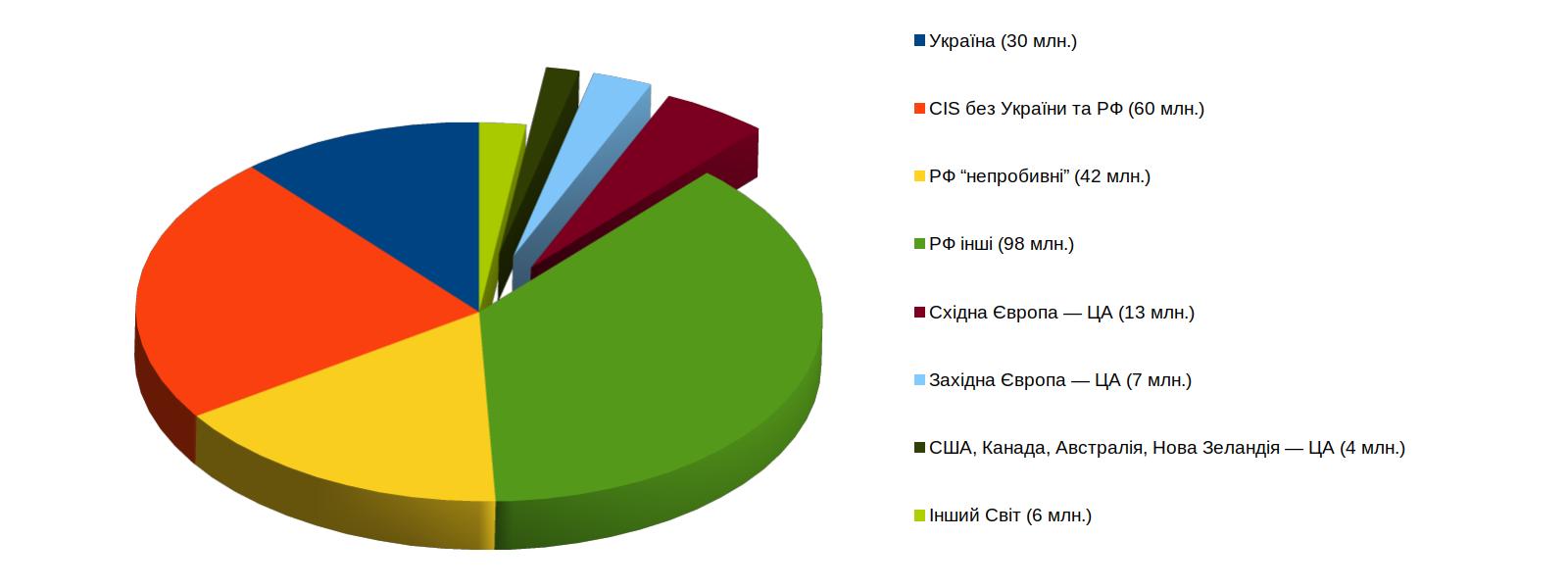 Україна світові російською?